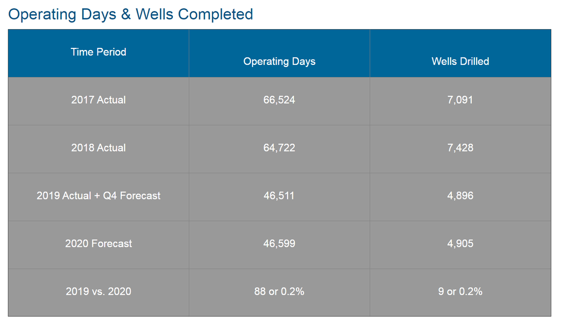 Canada Wells Drilled vs Operating Days