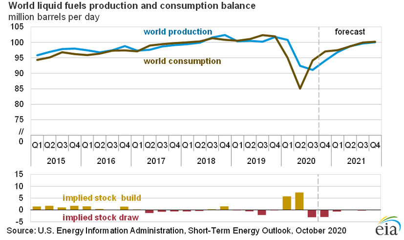 World Liquid Fuels Production and Consumption